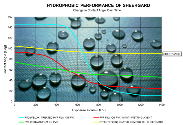 Hydrophobicity-Chart-of-Proven-Durability